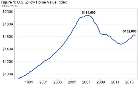 us home values fall two months in a row for time in