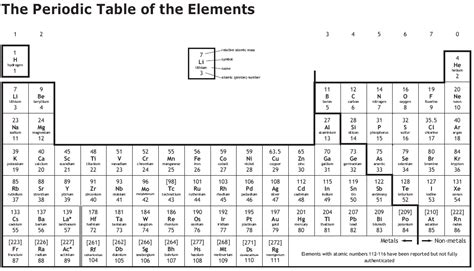 printable periodic table aqa new periodic table for gcse periodic