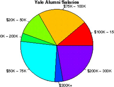 Yale Mba Salaries by Yale Studentsreview Alumni College Reviews