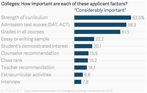 Mba Admissions Most Important Factors by Colleges How Important Are Each Of These Applicant Factors