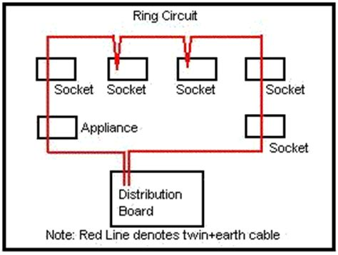 ring circuit wiring domestic electrical wiring