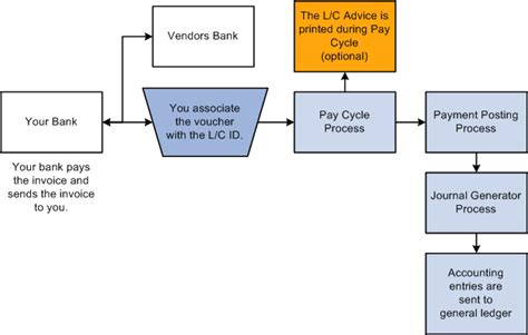 Flow Chart Letter Of Credit Peoplesoft Payables 9 1 Peoplebook