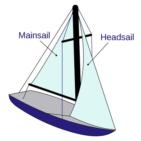 sailboat diagram sailboat
