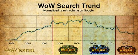 Wow Search What Are Wow Players Searching For On
