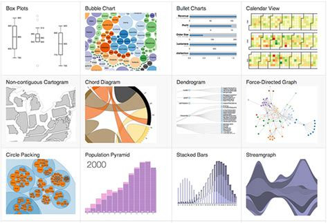 d3 js in data visualization with javascript books d3 is for drawing javascript data visualization with d3 js