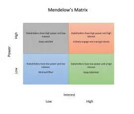 mendelow s matrix