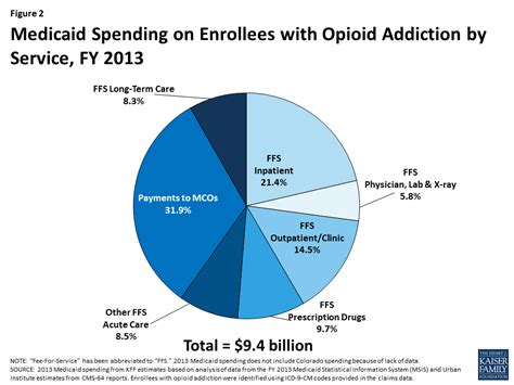 Detox Medicaid by Medicaid And The Opioid Epidemic Enrollment Spending
