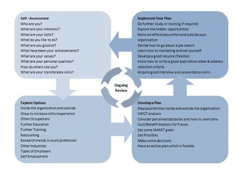 theme development exles a map of the career development process illustrating the