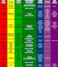 alimenti antiacido aliments alcalins et acides recettes sal 201 es