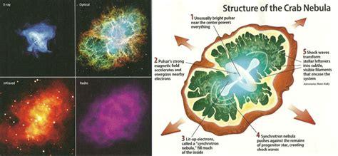 nebula diagram a diagram of a from a to how gets nebula supernova