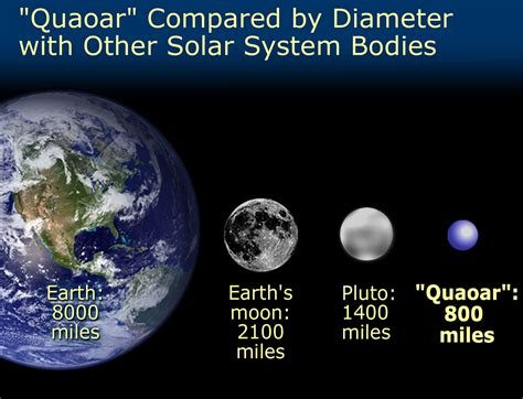what is the size of saturnpared to earth quaoar s size compared with pluto earth s moon and the