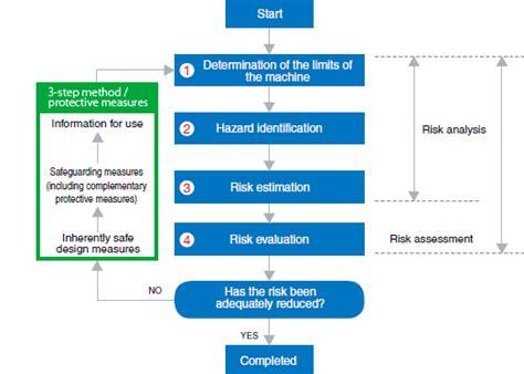 risk assessment process flowchart risk assessment process safety knowledge keyence america