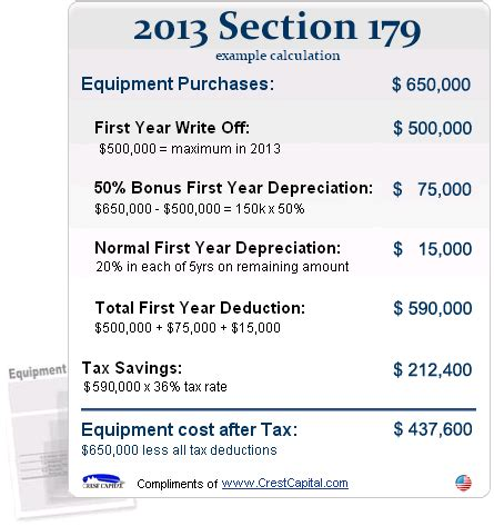 bonus depreciation and section 179 qualifying for the 2015 section 179 tax deduction