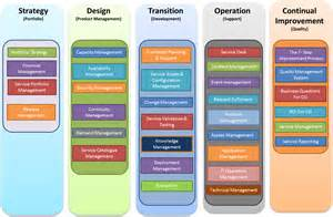 Itil Process Templates by Service Design Design Is Not Just For Products