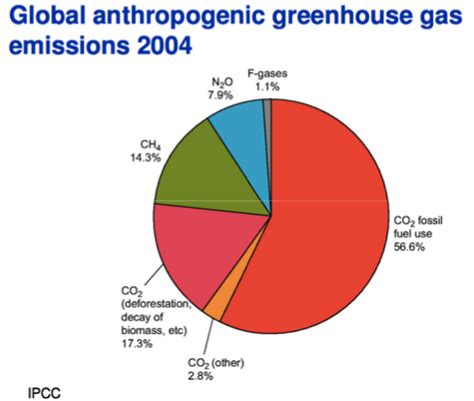 global greenhouse gas emissions by source university work hannah jones