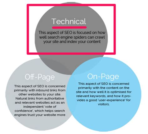 Types Of Seo Services by Technical Seo Why It S Becoming More Important Than Any