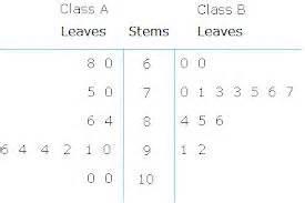 diagramme tige feuille exercice pre algebra quiz analyzing data proprofs quiz