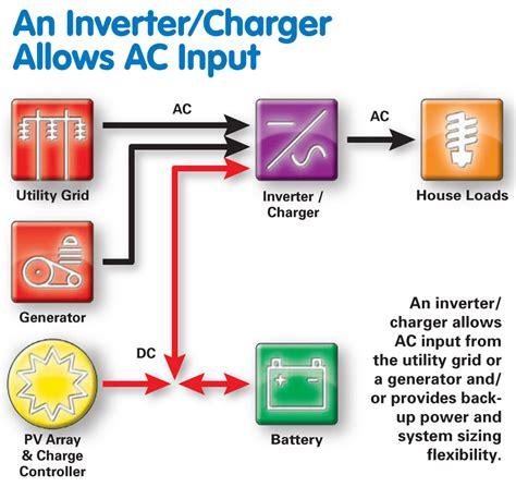 battery based inverters home power magazine