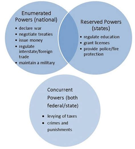 powers of state and federal government venn diagram reserved powers definition exles lesson