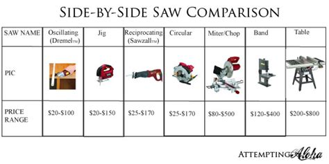 buying  woodworking tools