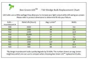 led light bulb conversion chart 12 volt led bulb 10 30vdc t10 wedge tower 921 12 volt