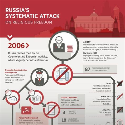 why are jehovahs witnesses persecuted in russia jw religious freedom of jehovah s witnesses threatened in