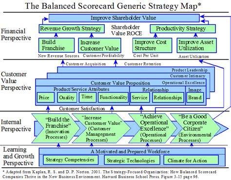 Balanced Scorecard Summary Brand Strategy Scorecard Template
