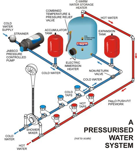 Narrowboat Plumbing by About Pressurised Fresh Water Pumps Advice Support