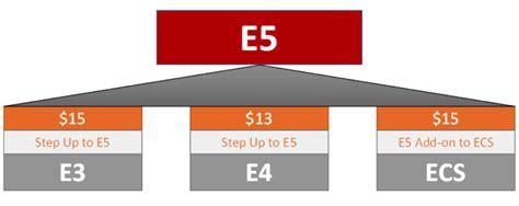 Office 365 E5 Office 365 E5 A Bundle For The Modern Enterprise