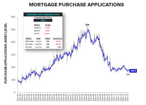 Mba Mortgage Applications Wiki by Vanishing 3q14 Purchase Volume