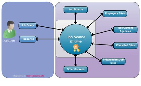 best job search sites the top job search engines