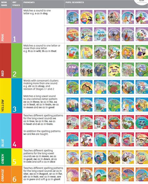 oxford reading tree level oxford reading tree songbirds collection 36 phonics book set level 1 2 3 4 5 6 ebay