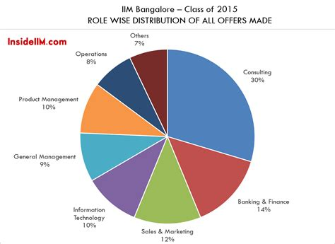 catamaran company bangalore final placements iim bangalore class of 2015