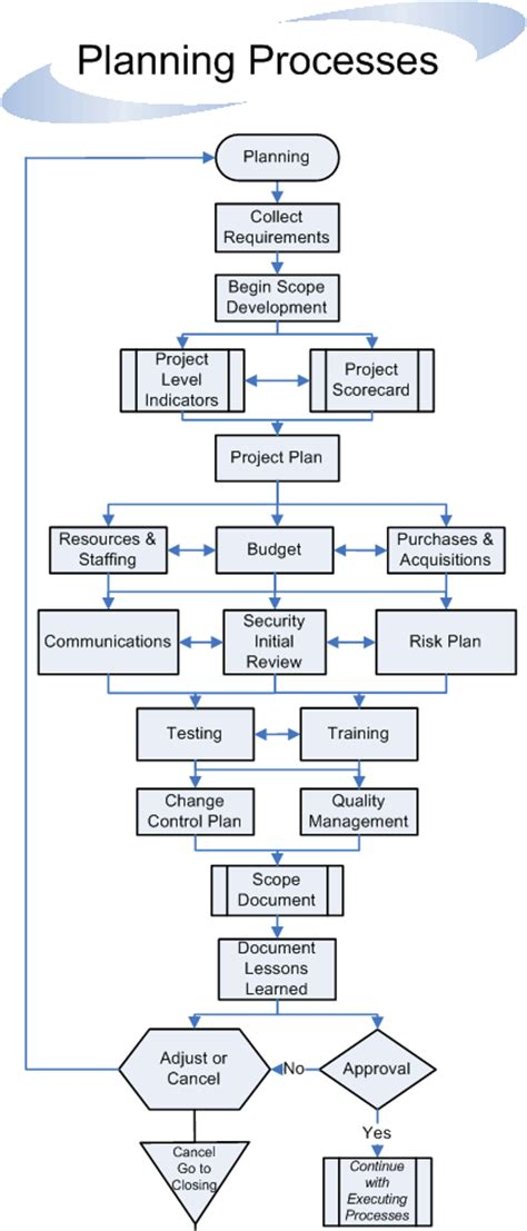 planning process flowchart project management process guidelines flowchart standard