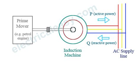 induction generator principle pdf synchronous generator vs induction generator electricaleasy