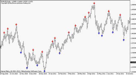 candlestick pattern indicator mq4 fractal zig zag no repainting free mt4 indicator