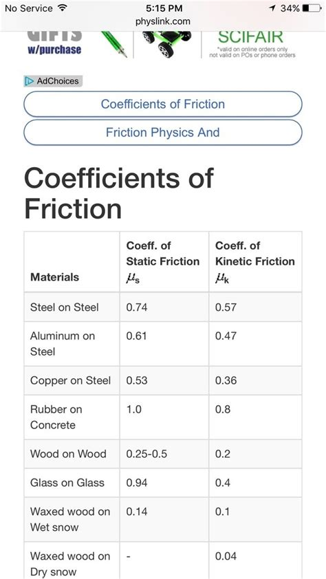 coefficient of friction what is the coefficient of friction for wood on wood quora