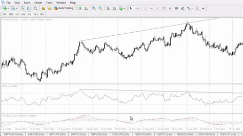 forex tutorial what is forex trading what is divergence in forex technical analysis trading