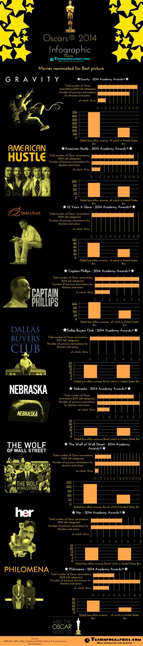 nominated for best picture 2014 oscars infographic 2014 nominated for best picture