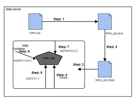 tutorial web jsp lifecycle of a jsp page jsp tutorial studytonight