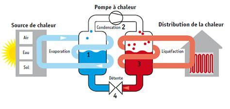 Fonctionnement D Une Pompe à Chaleur 3889 by Chauffer Sa Maison Avec De L Air Froid Simplyscience
