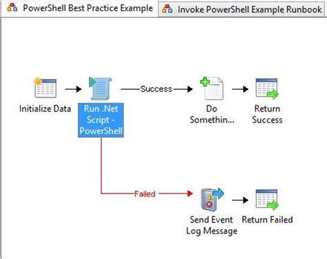 server runbook template powershell system center orchestrator best practice