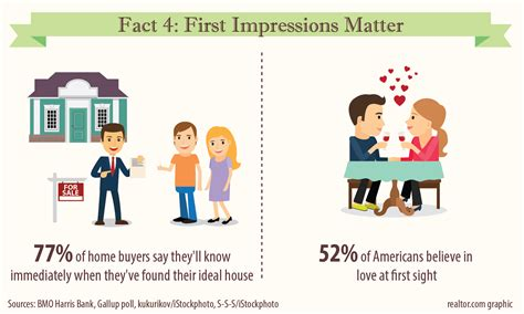 why home buying is or isn t like dating erica guelinas