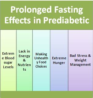 fasting blood sugar the result of prolonged fasting in a diabetic