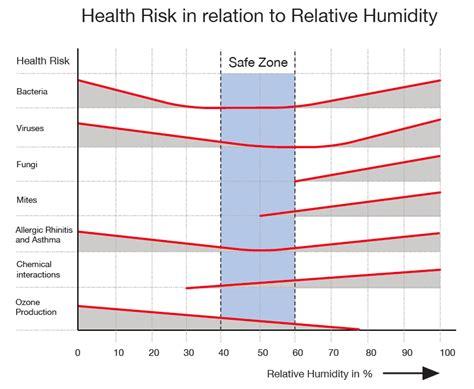 House Humidity Levels Uk House Humidity Levels Uk 28 Images Best 25 Relative