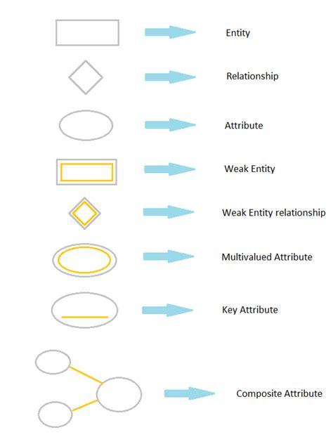 entity relationship diagram symbols computer fundamental concept and theory e r diagram