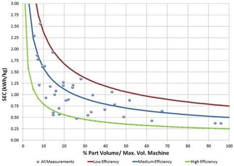 materials  full text electricity consumption