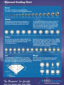 color and clarity chart routine measurements diamonds 4c grading cut