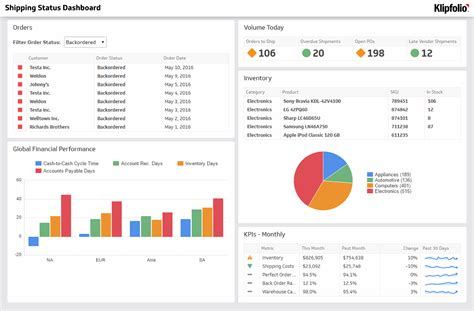 Key Performance Indicator Kpi Exles And Templates Klipfolio Warehouse Metrics Excel Templates
