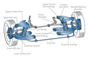 Car Struts Problem Car Suspension Problems With Overhaul Repair Cost Of